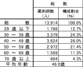兵庫県の薬剤師の年齢構成